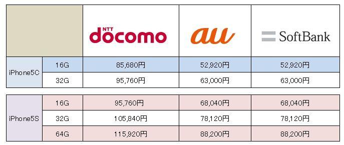新型iPhoneの各社の一括購入価格